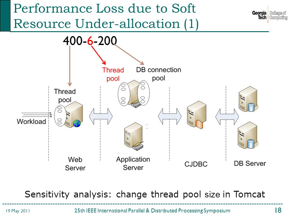 18 25th IEEE International Parallel & Distributed Processing Symposium 19 May 2011 Performance Loss due to Soft Resource Under-allocation (1) Sensitivity analysis: change thread pool size in Tomcat
