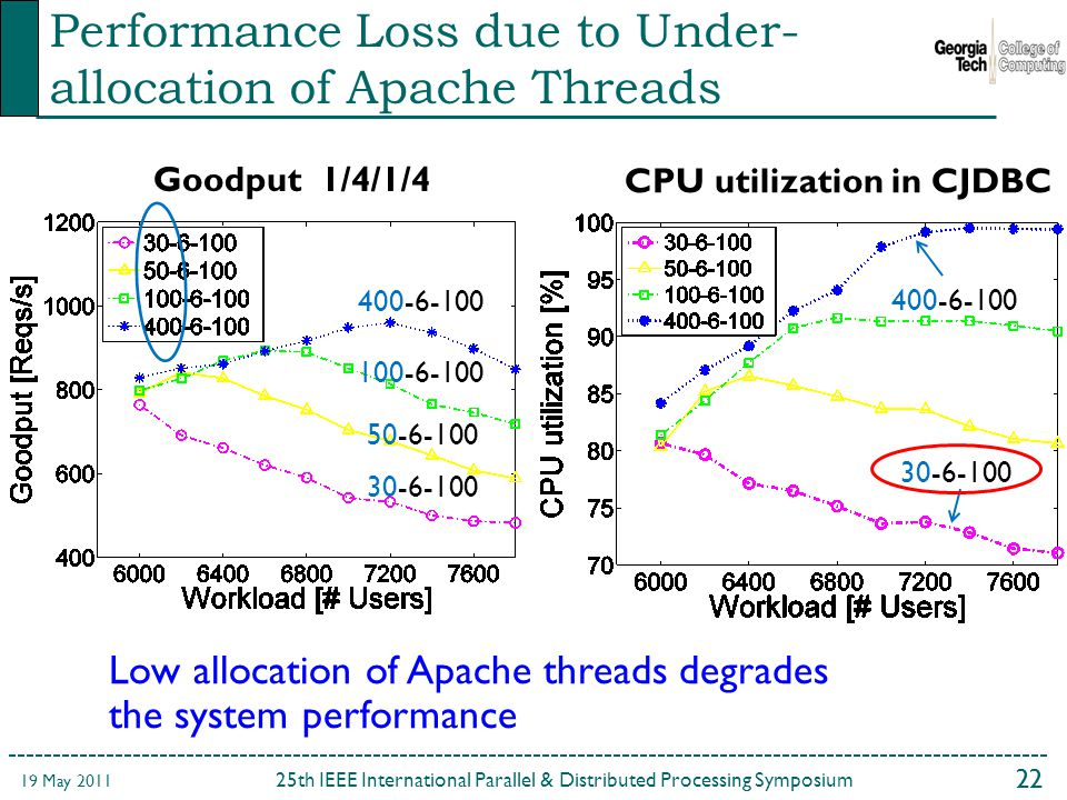 th IEEE International Parallel & Distributed Processing Symposium 19 May 2011 Performance Loss due to Under- allocation of Apache Threads Goodput 1/4/1/4 CPU utilization in CJDBC Low allocation of Apache threads degrades the system performance