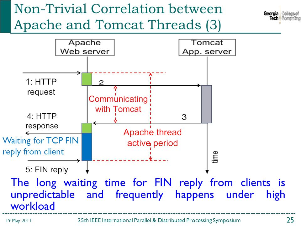 25 25th IEEE International Parallel & Distributed Processing Symposium 19 May 2011 Non-Trivial Correlation between Apache and Tomcat Threads (3) The long waiting time for FIN reply from clients is unpredictable and frequently happens under high workload Waiting for TCP FIN reply from client