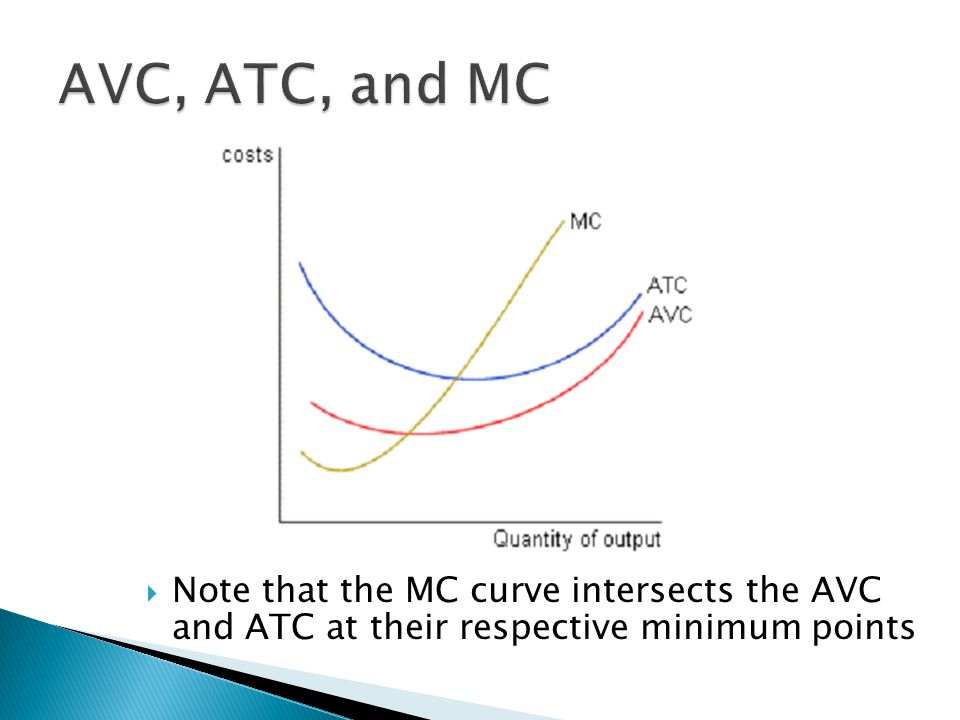  Note that the MC curve intersects the AVC and ATC at their respective minimum points