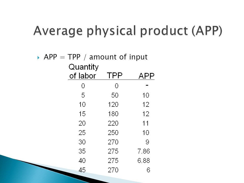  APP = TPP / amount of input