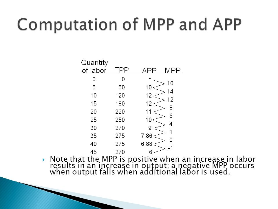  Note that the MPP is positive when an increase in labor results in an increase in output; a negative MPP occurs when output falls when additional labor is used.