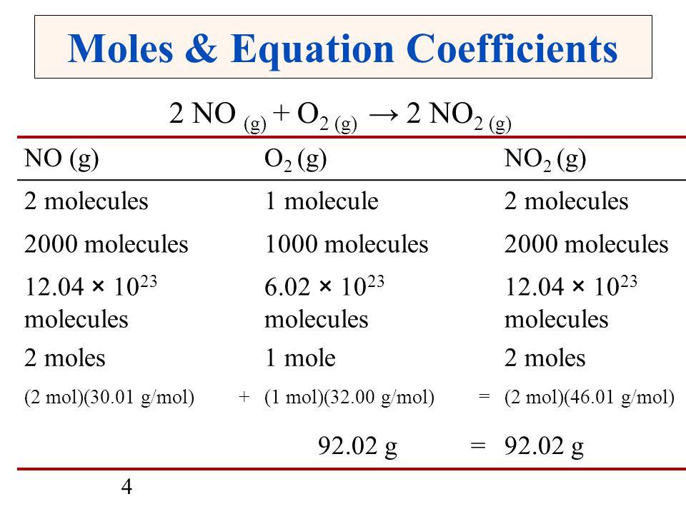 4 Moles & Equation Coefficients 2 NO (g) + O 2 (g) → 2 NO 2 (g) NO (g)O 2 (g)NO 2 (g) 2 molecules1 molecule2 molecules 2000 molecules1000 molecules2000 molecules 12.04 × 10 23 molecules 6.02 × 10 23 molecules 12.04 × 10 23 molecules 2 moles1 mole2 moles (2 mol)(30.01 g/mol) +(1 mol)(32.00 g/mol) =(2 mol)(46.01 g/mol) 92.02 g =92.02 g