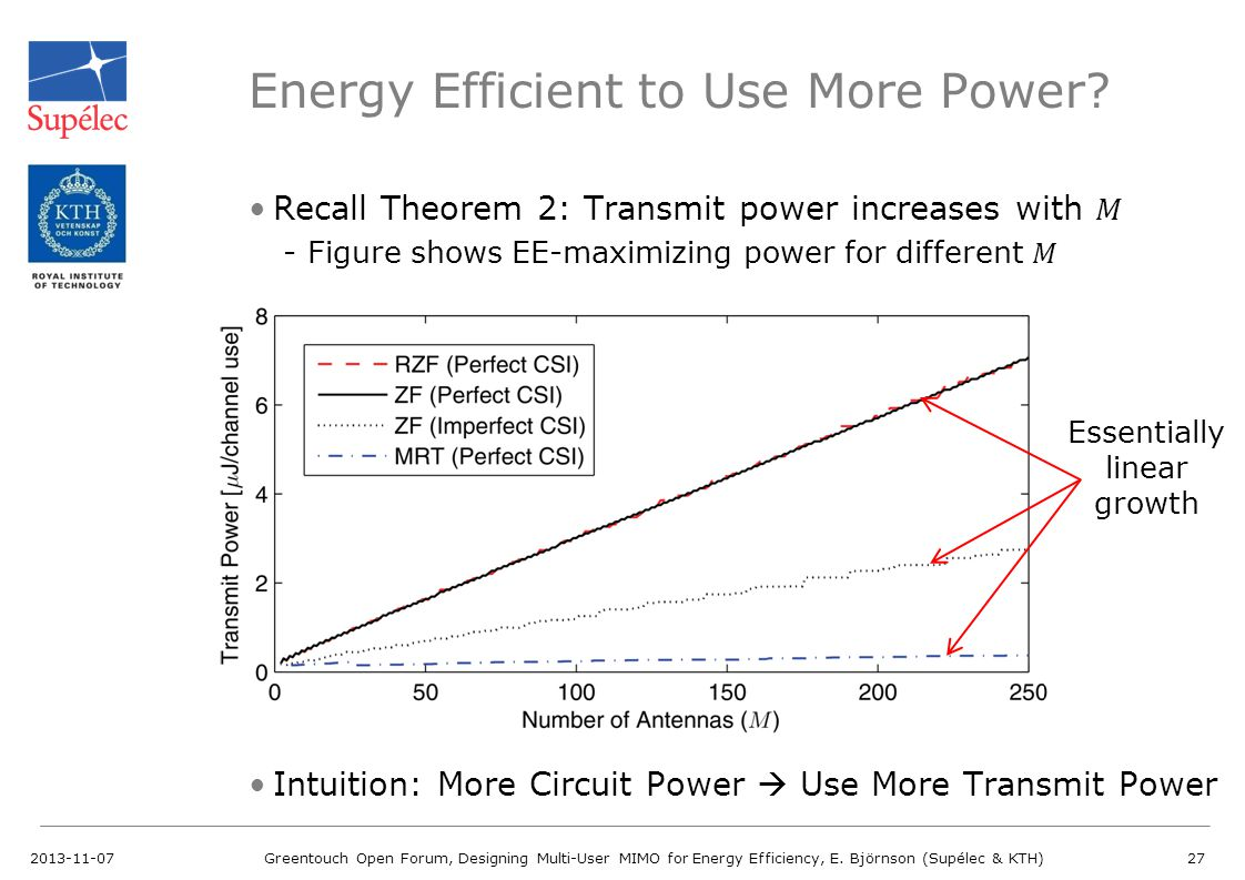 Energy Efficient to Use More Power? 2013-11-07Greentouch Open Forum, Designing Multi-User MIMO for Energy Efficiency, E. Björnson (Supélec & KTH)27 Es