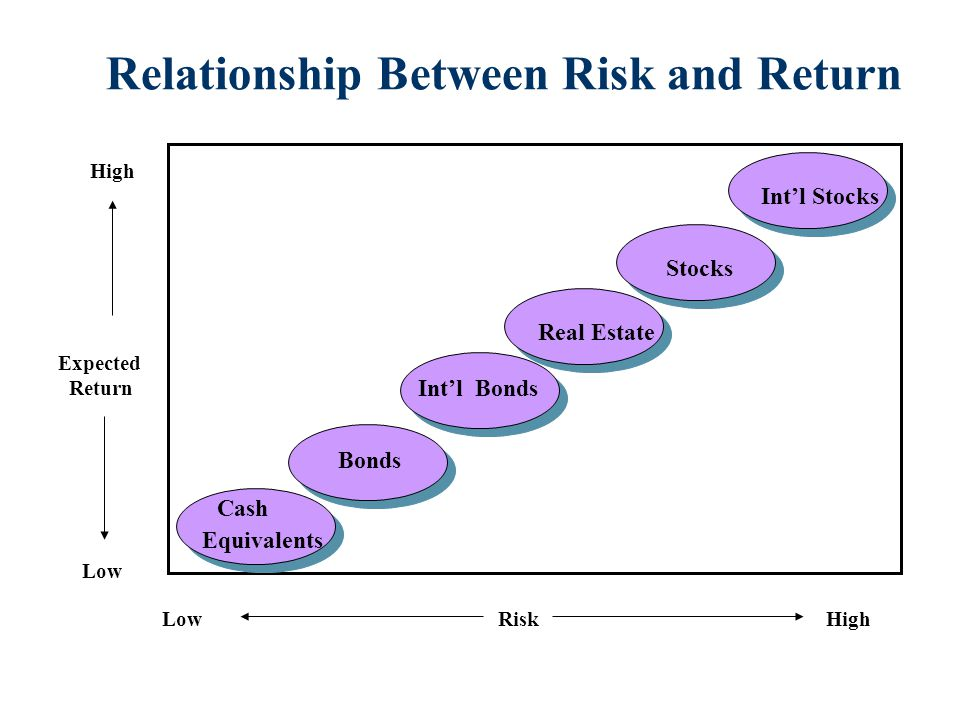 Relationship Between Risk and Return RiskHighLow Expected Return High Low Cash Equivalents Bonds Int'l Bonds Real Estate Stocks Int'l Stocks