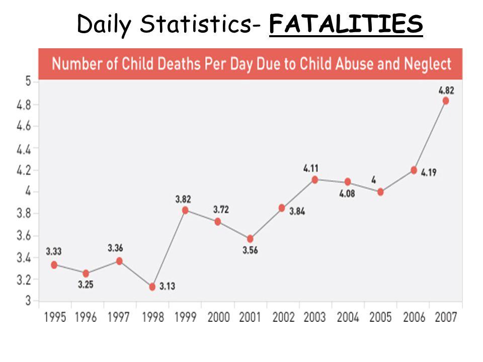 Daily Statistics- FATALITIES