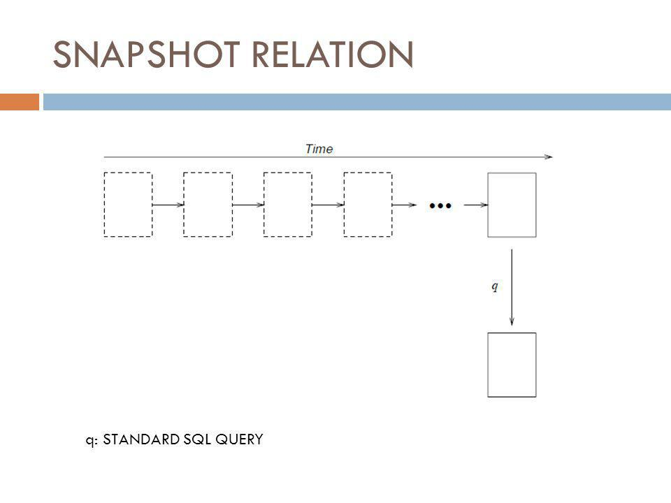 SNAPSHOT RELATION q: STANDARD SQL QUERY