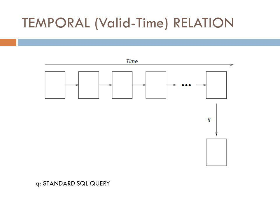 TEMPORAL (Valid-Time) RELATION q: STANDARD SQL QUERY