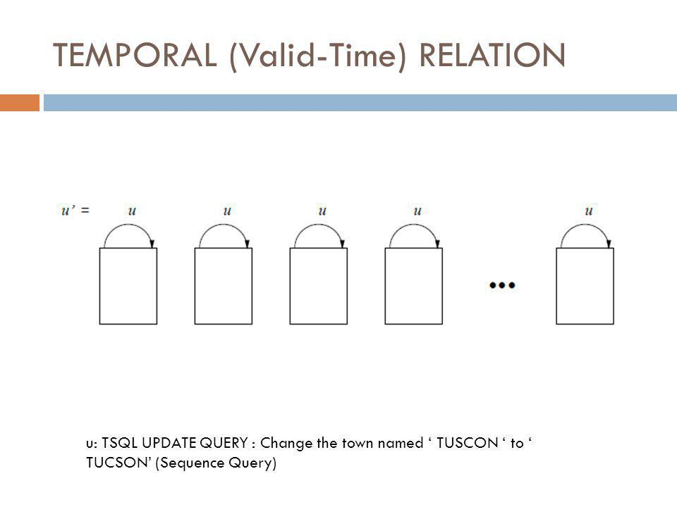 u: TSQL UPDATE QUERY : Change the town named ' TUSCON ' to ' TUCSON' (Sequence Query)