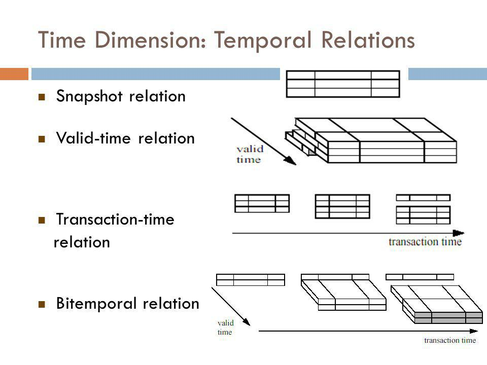 Bi-Temporal Data  Jake hiring – reflects single hiring but changes in the modeled reality and the transaction time