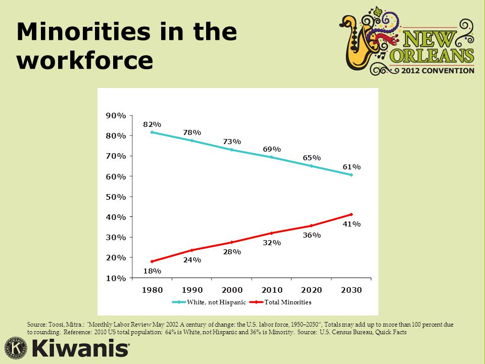 Minorities in the workforce Source: Toosi, Mitra.: Monthly Labor Review May 2002 A century of change: the U.S.