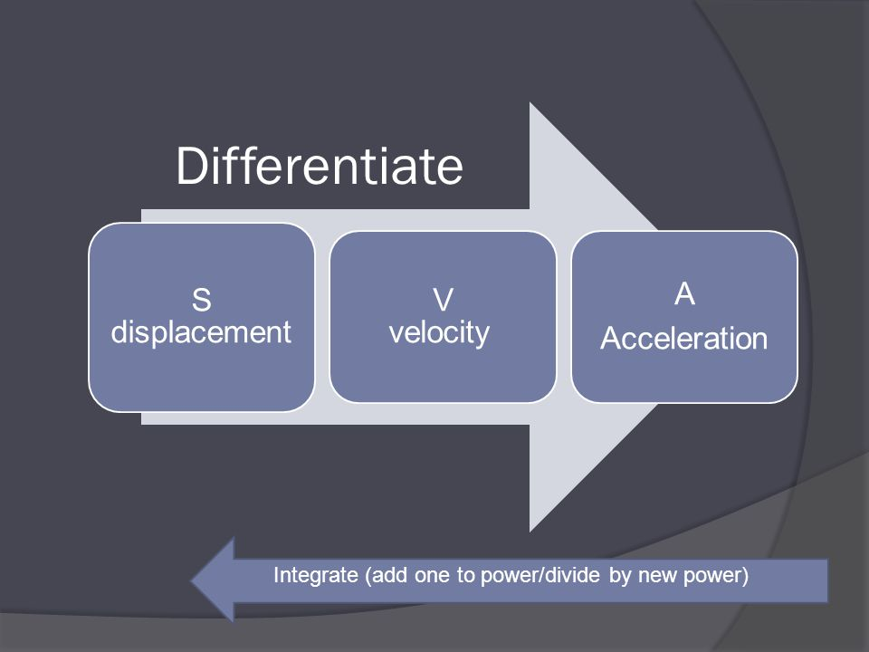 Differentiate S displacement V velocity A Acceleration Integrate (add one to power/divide by new power)