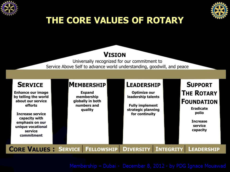 Membership – Dubai - December 8, by PDG Ignace Mouawad THE CORE VALUES OF ROTARY