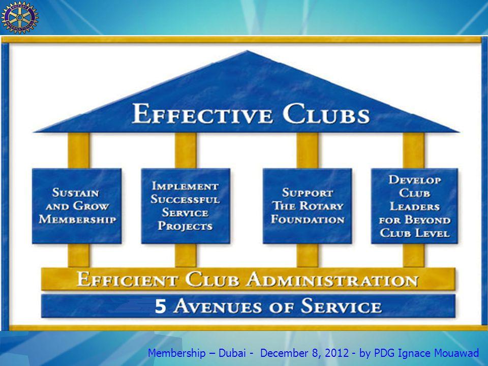 What is Membership.
