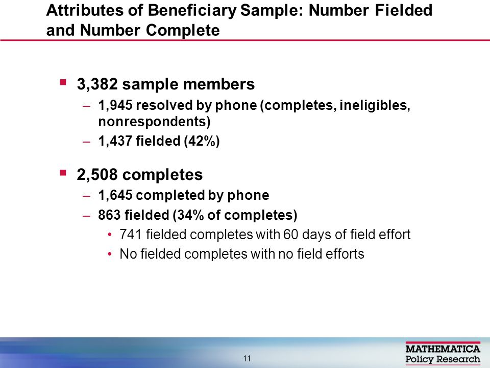  3,382 sample members –1,945 resolved by phone (completes, ineligibles, nonrespondents) –1,437 fielded (42%)  2,508 completes –1,645 completed by phone –863 fielded (34% of completes) 741 fielded completes with 60 days of field effort No fielded completes with no field efforts Attributes of Beneficiary Sample: Number Fielded and Number Complete 11