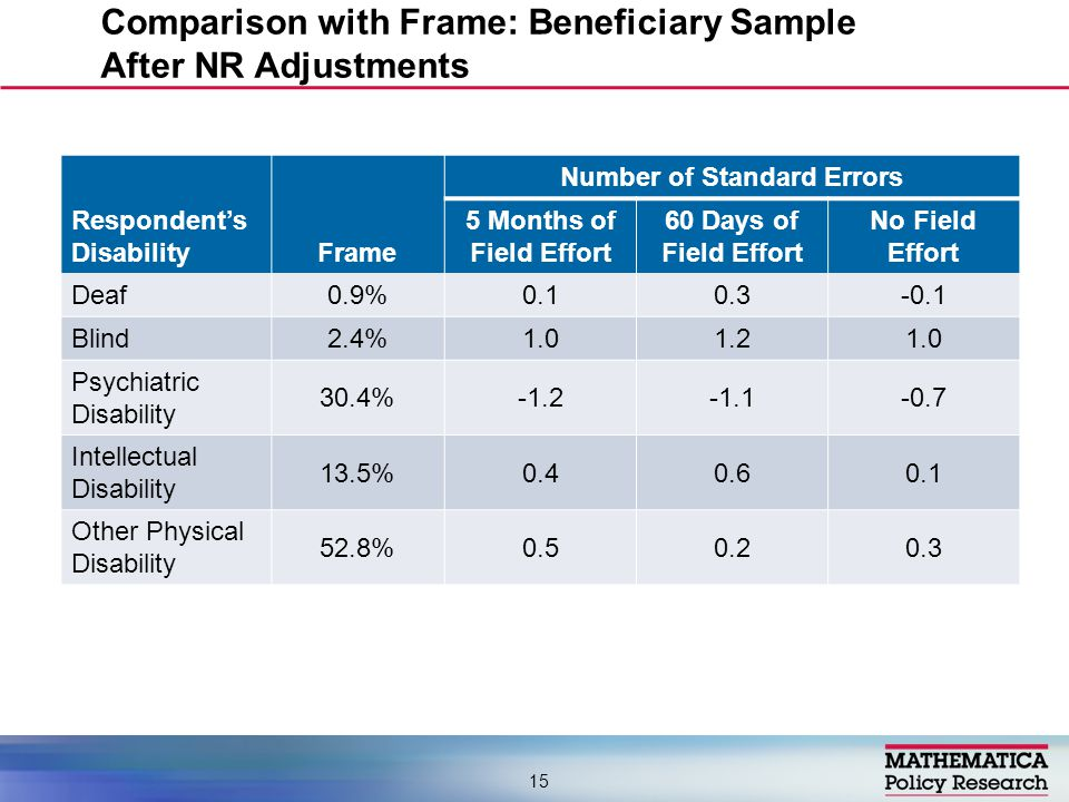 Number of Standard Errors Respondent's Disability Frame 5 Months of Field Effort 60 Days of Field Effort No Field Effort Deaf 0.9% Blind 2.4% Psychiatric Disability 30.4% Intellectual Disability 13.5% Other Physical Disability 52.8% Comparison with Frame: Beneficiary Sample After NR Adjustments 15