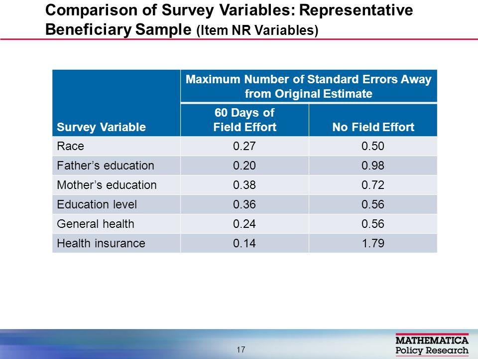 Maximum Number of Standard Errors Away from Original Estimate Survey Variable 60 Days of Field EffortNo Field Effort Race0.270.50 Father's education0.200.98 Mother's education0.380.72 Education level0.360.56 General health0.240.56 Health insurance0.141.79 Comparison of Survey Variables: Representative Beneficiary Sample (Item NR Variables) 17