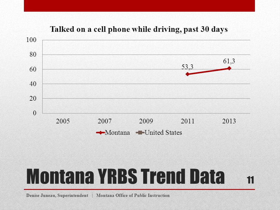 Montana YRBS Trend Data Denise Juneau, Superintendent | Montana Office of Public Instruction 11