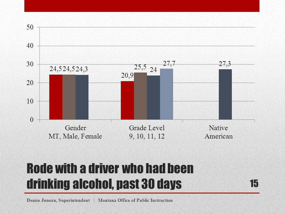 Rode with a driver who had been drinking alcohol, past 30 days Denise Juneau, Superintendent | Montana Office of Public Instruction 15