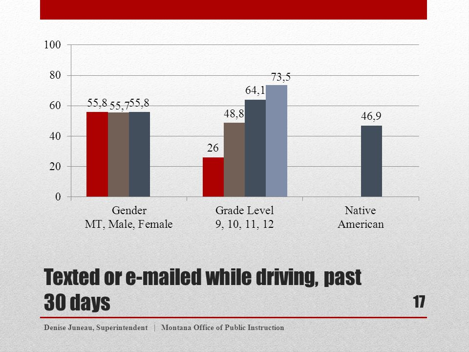 Texted or e-mailed while driving, past 30 days Denise Juneau, Superintendent | Montana Office of Public Instruction 17