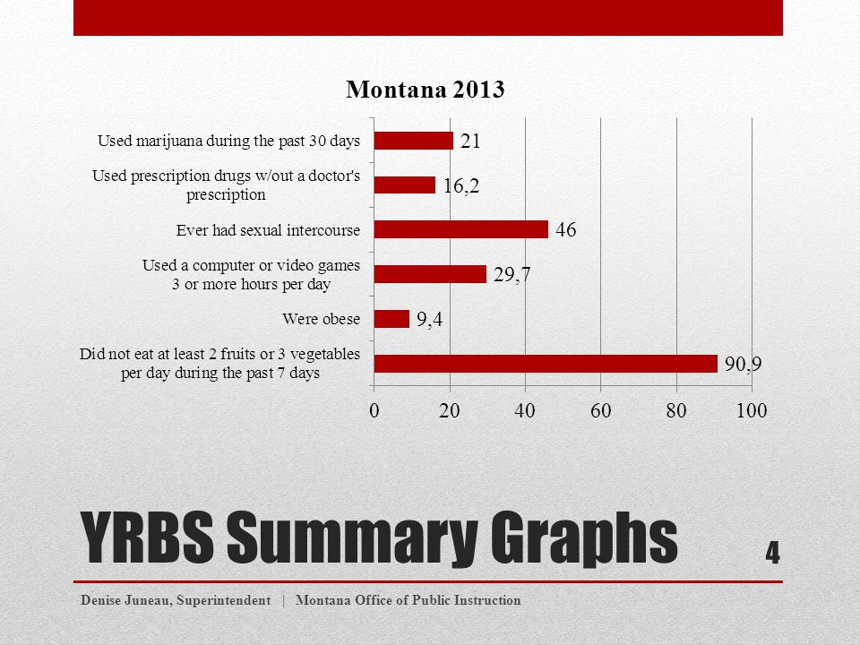 YRBS Summary Graphs Denise Juneau, Superintendent | Montana Office of Public Instruction 4