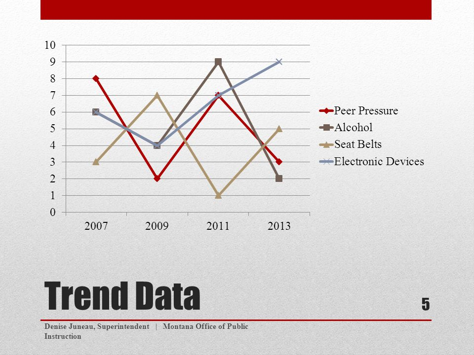 Trend Data Denise Juneau, Superintendent | Montana Office of Public Instruction 5