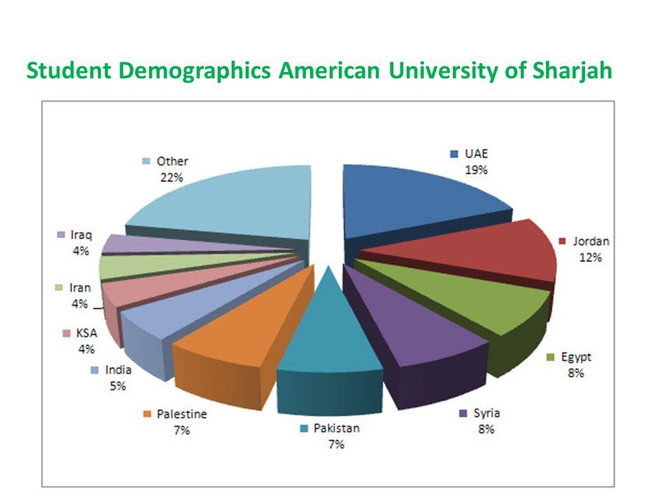 Student Demographics American University of Sharjah