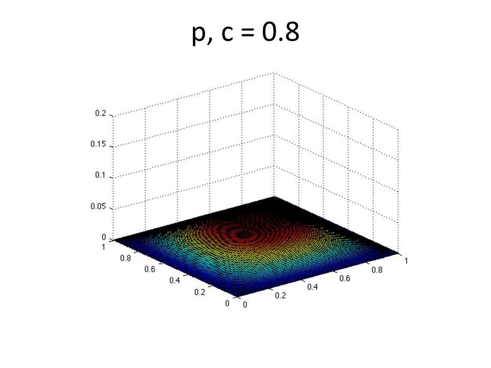 p, c = 0.8