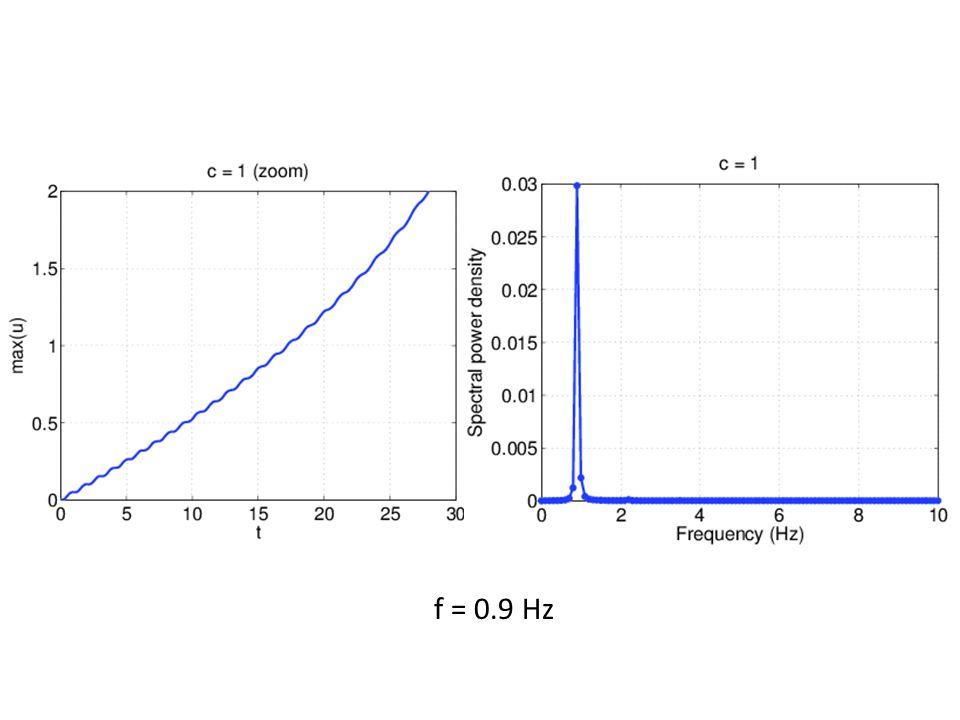 f = 0.9 Hz