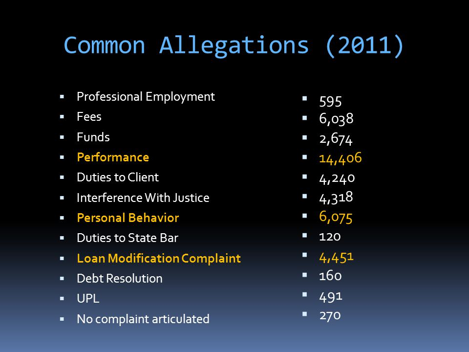 Common Allegations (2011)  Professional Employment  Fees  Funds  Performance  Duties to Client  Interference With Justice  Personal Behavior  Duties to State Bar  Loan Modification Complaint  Debt Resolution  UPL  No complaint articulated  595  6,038  2,674  14,406  4,240  4,318  6,075  120  4,451  160  491  270