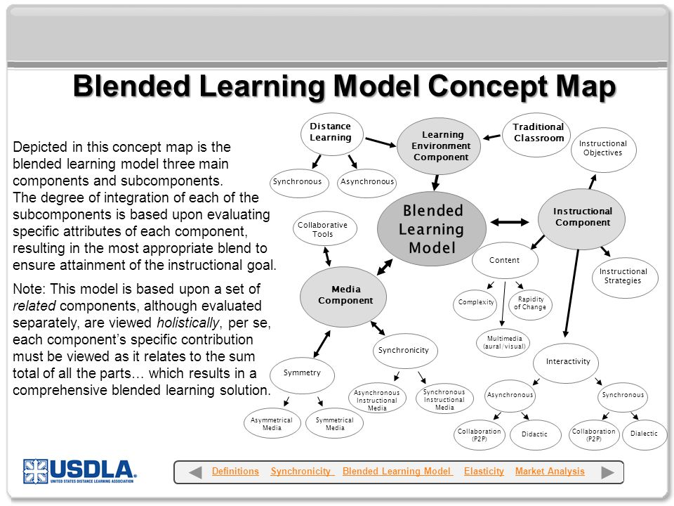 Blended Learning Model Concept Map Depicted in this concept map is the blended learning model three main components and subcomponents.