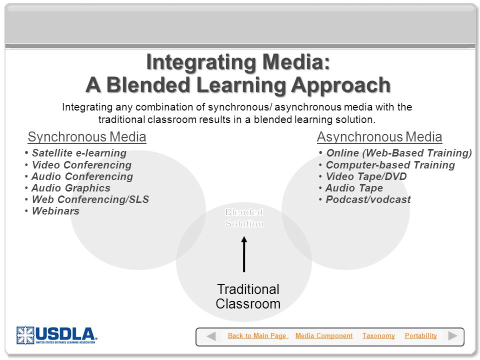 Integrating Media: A Blended Learning Approach Synchronous Media Satellite e-learning Video Conferencing Audio Conferencing Audio Graphics Web Conferencing/SLS Webinars Asynchronous Media Online (Web-Based Training) Computer-based Training Video Tape/DVD Audio Tape Podcast/vodcast Back to Main Page Media Component Taxonomy PortabilityBack to Main Page Media ComponentTaxonomyPortability Integrating any combination of synchronous/ asynchronous media with the traditional classroom results in a blended learning solution.