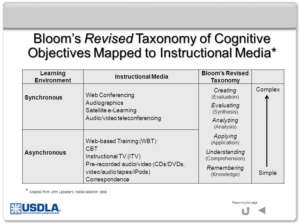 Bloom's Revised Taxonomy of Cognitive Objectives Mapped to Instructional Media* Learning Environment Instructional Media Bloom's Revised Taxonomy Synchronous Web Conferencing Audiographics Satellite e-Learning Audio/video teleconferencing Creating (Evaluation) Evaluating (Synthesis) Analyzing (Analysis) Applying (Application) Understanding (Comprehension) Remembering (Knowledge) Complex Simple Asynchronous Web-based Training (WBT) CBT Instructional TV (ITV) Pre-recorded audio/video (CDs/DVDs, video/audio tapes/iPods) Correspondence Return to prior page * Adapted from John Lasseter's media selection table