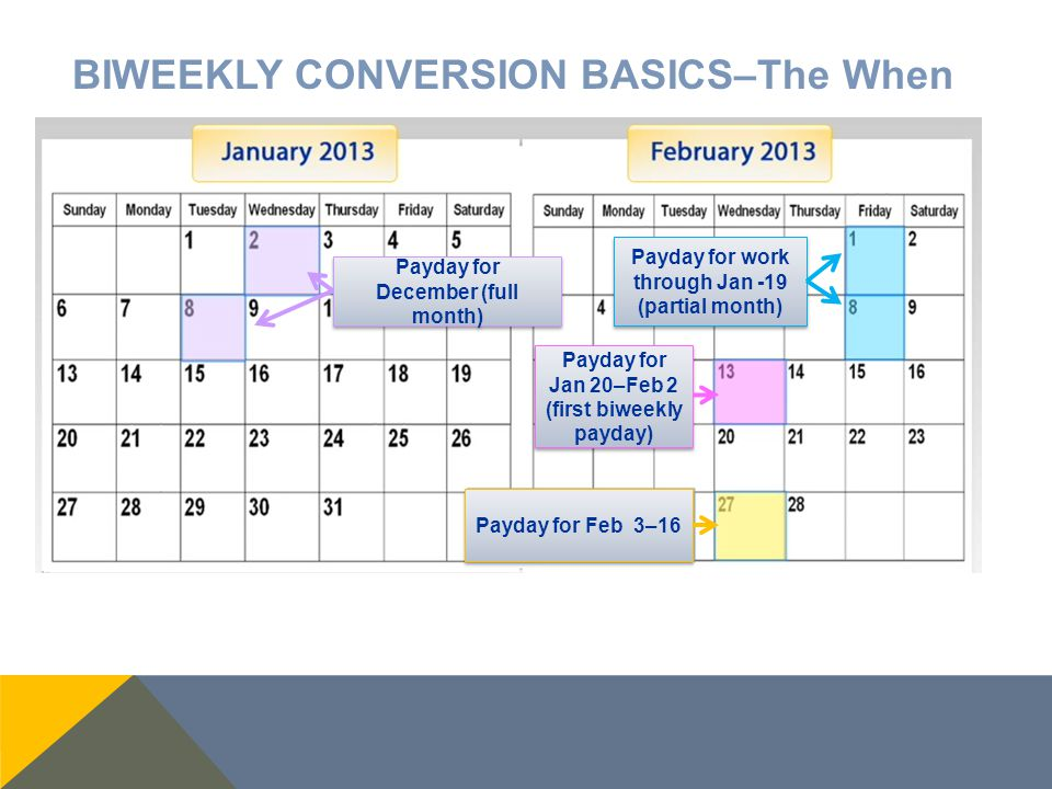 BIWEEKLY CONVERSION BASICS–The When  PAY DATES DURING THE CONVERSION January 2 or 8, 2013: Receive your monthly pay cycle check for hours worked Dece