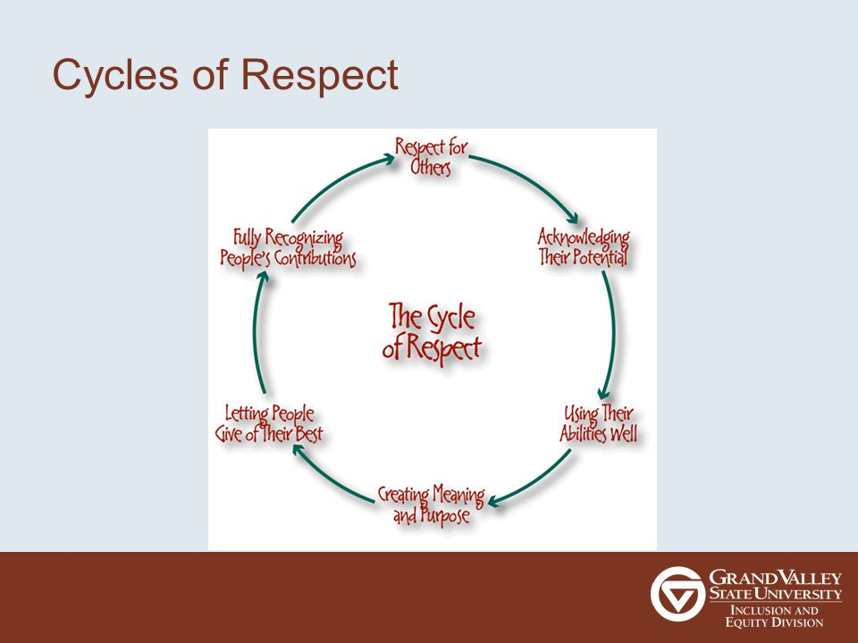 Cycles of Respect