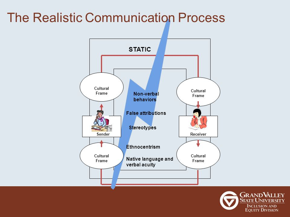 STATIC Non-verbal behaviors False attributions Stereotypes Ethnocentrism Native language and verbal acuity Sender Cultural Frame Receiver The Realistic Communication Process