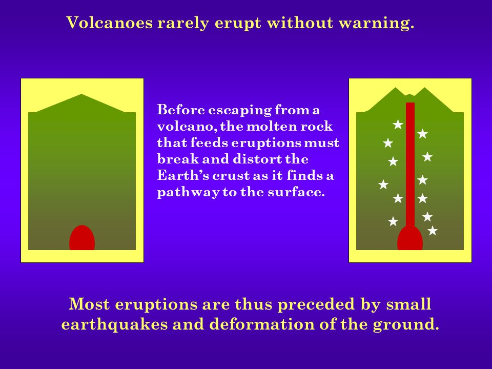 The first signs of unrest may be detected months or years before eruption.