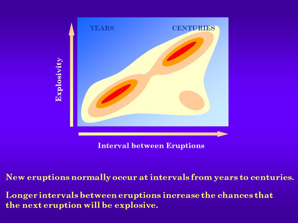 Longer intervals between eruptions increase the chances that the next eruption will be explosive.