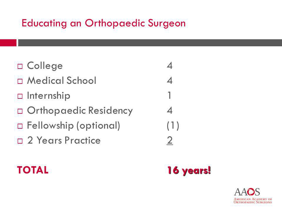 5 Educating an Orthopaedic Surgeon  College  Medical School  Internship  Orthopaedic Residency  Fellowship (optional)  2 Years Practice TOTAL 4 1 4 (1) 2 16 years!