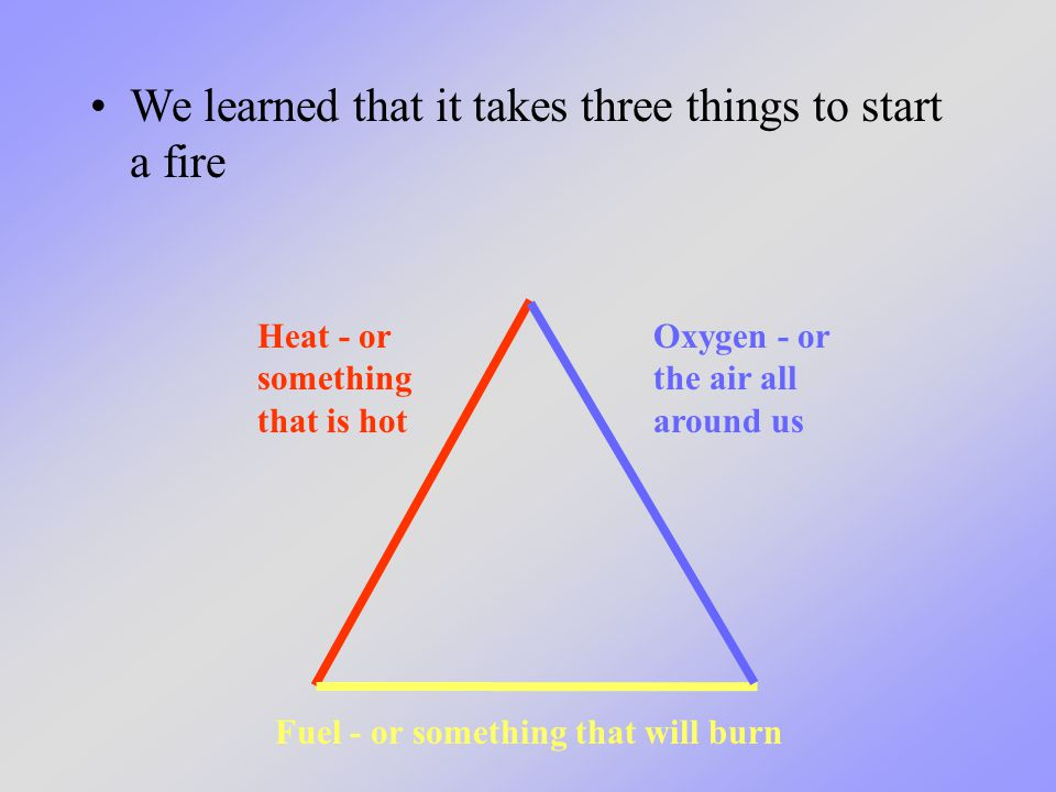 We learned that it takes three things to start a fire Heat - or something that is hot Fuel - or something that will burn Oxygen - or the air all aroun