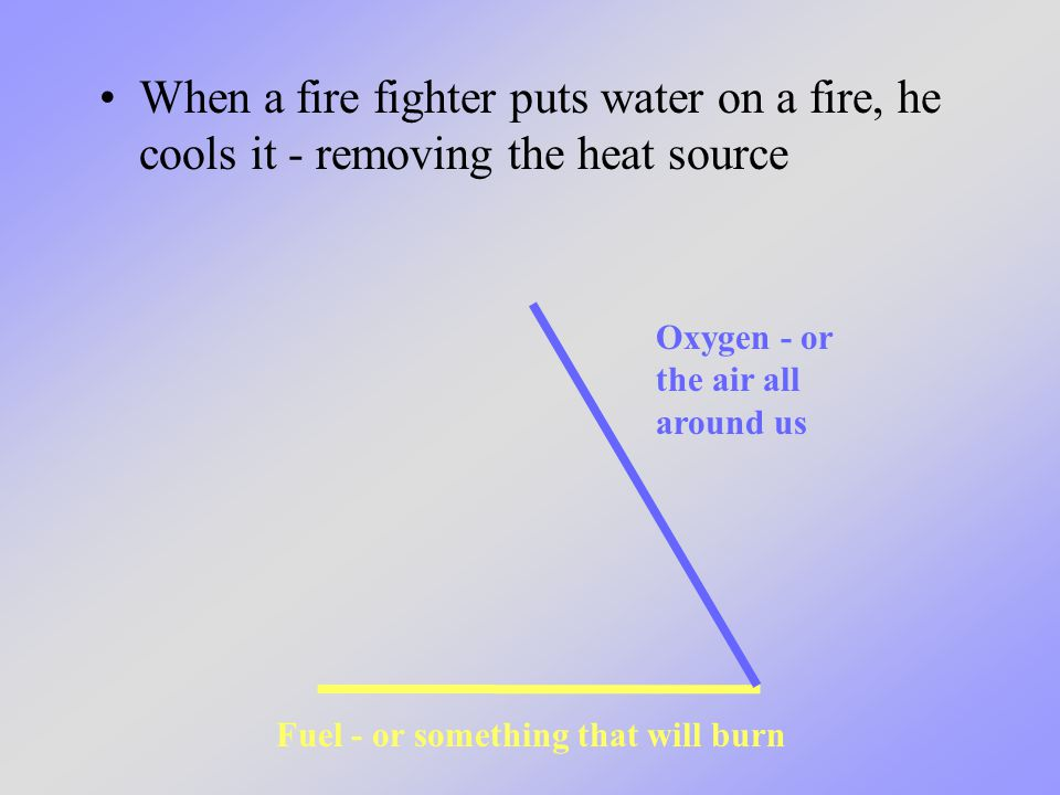 When a fire fighter puts water on a fire, he cools it - removing the heat source Fuel - or something that will burn Oxygen - or the air all around us
