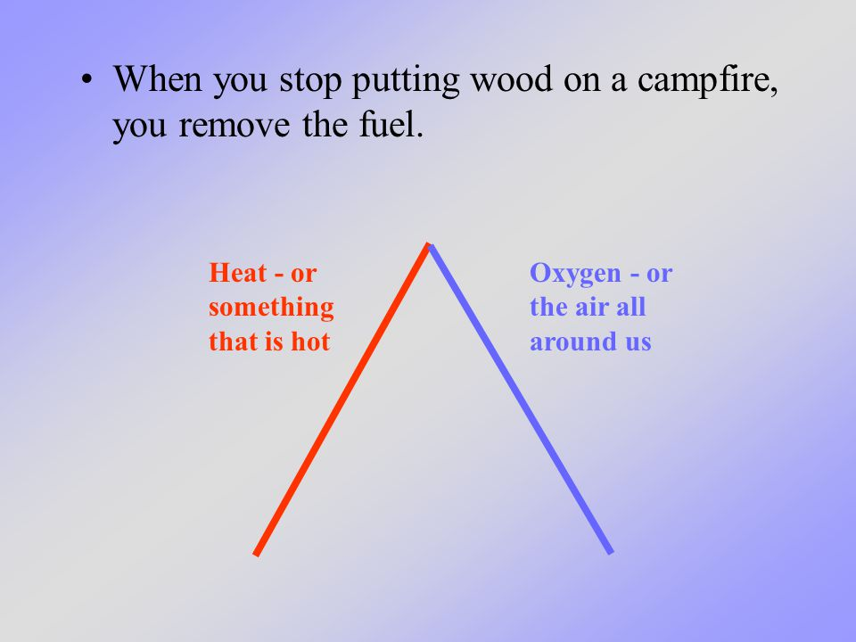 When you stop putting wood on a campfire, you remove the fuel.