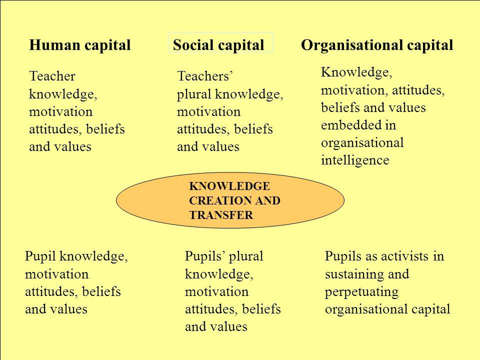 Teacher knowledge, motivation attitudes, beliefs and values Pupil knowledge, motivation attitudes, beliefs and values Human capital Teachers' plural k