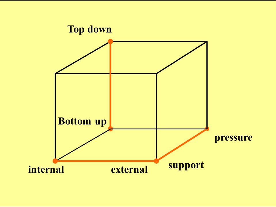 Bottom up Top down support pressure internalexternal