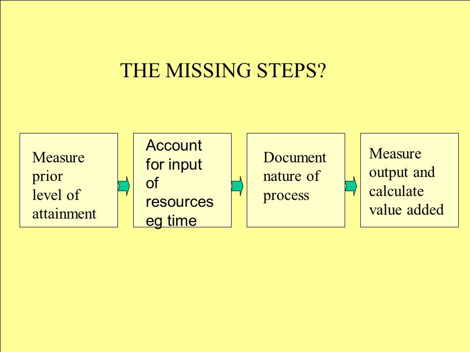 Measure prior level of attainment Account for input of resources eg time Document nature of process Measure output and calculate value added THE MISSING STEPS