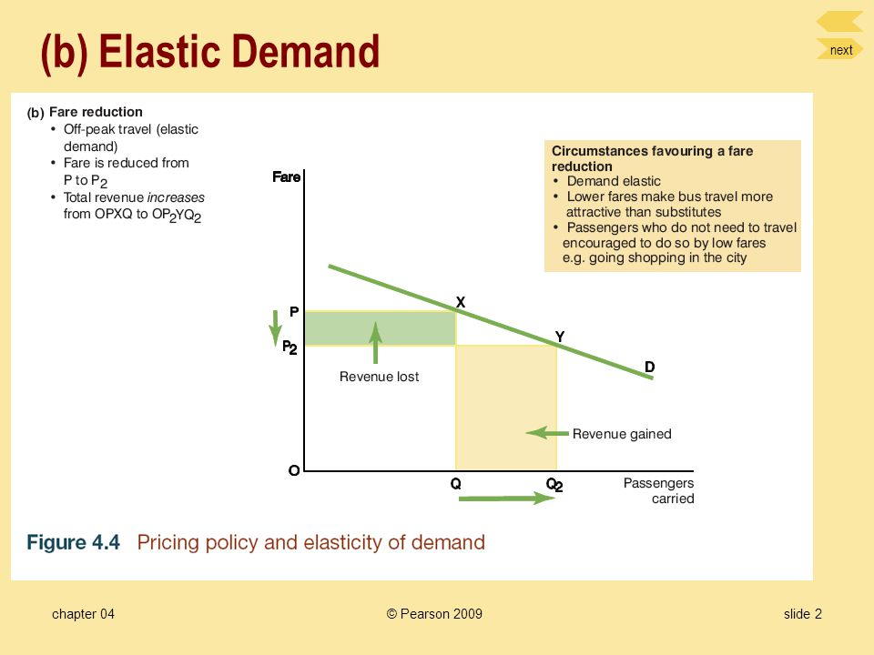 next chapter 04slide 1 (a) Inelastic Demand © Pearson 2009