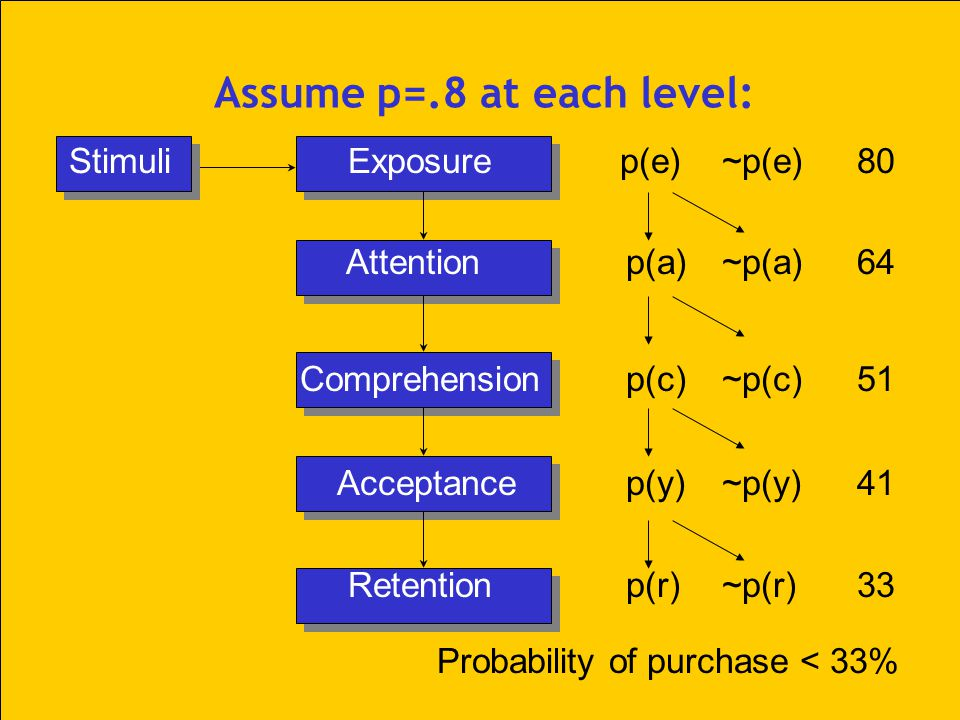 Assume p=.8 at each level: Stimuli Exposure p(e)~p(e) 80 Attentionp(a)~p(a) 64 Comprehensionp(c)~p(c) 51 Acceptancep(y) ~p(y) 41 Retentionp(r)~p(r) 33 Probability of purchase < 33%