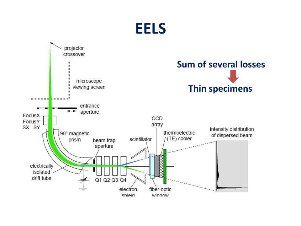 EELS Sum of several losses Thin specimens