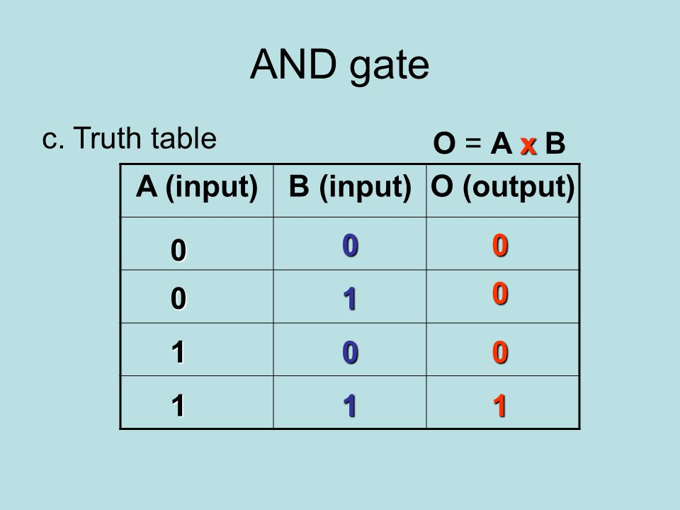 AND gate c. Truth table A (input)B (input)O (output) 0 1 1 0 1 1 0 0 0 0 0 1 x O = A x B