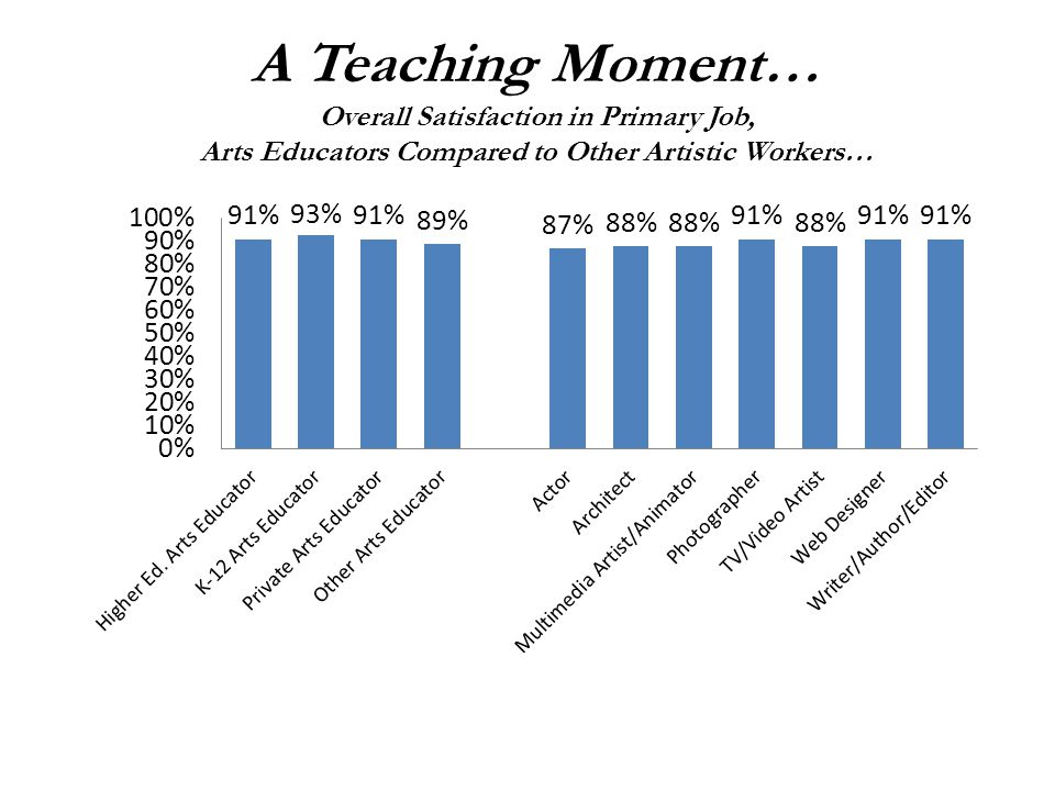 A Teaching Moment… Overall Satisfaction in Primary Job, Arts Educators Compared to Other Artistic Workers…
